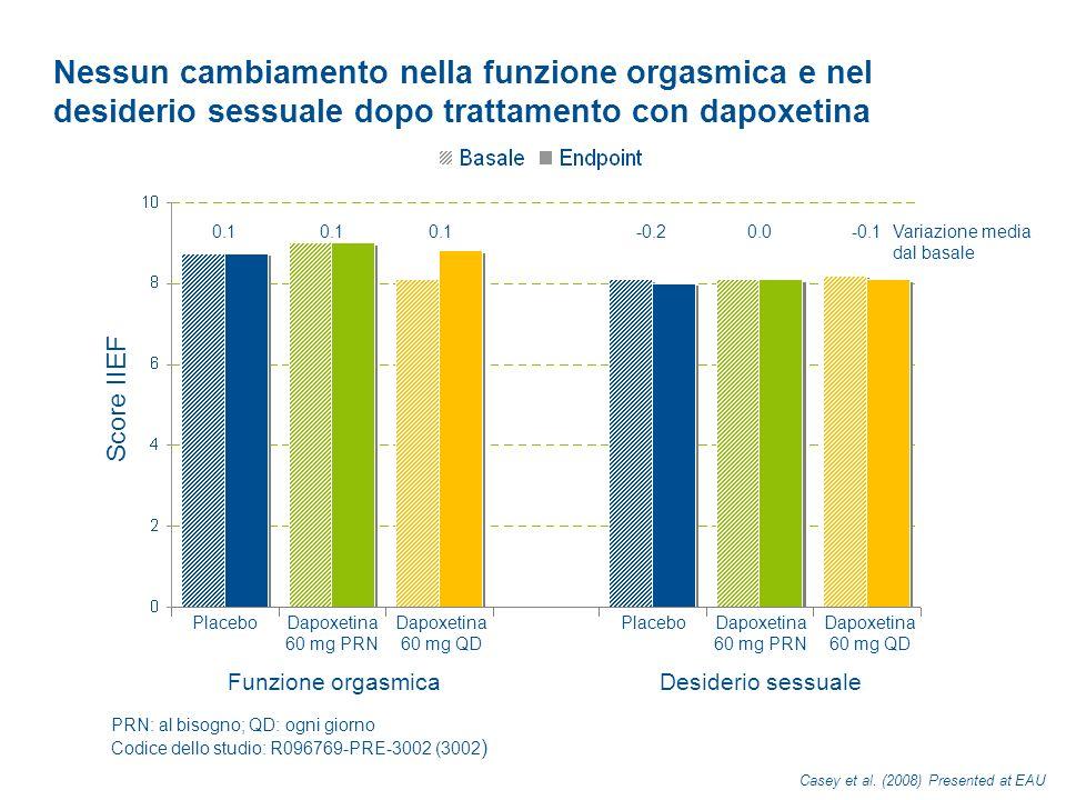 Nessun cambiamento nella funzione orgasmica e nel desiderio sessuale dopo trattamento con dapoxetina