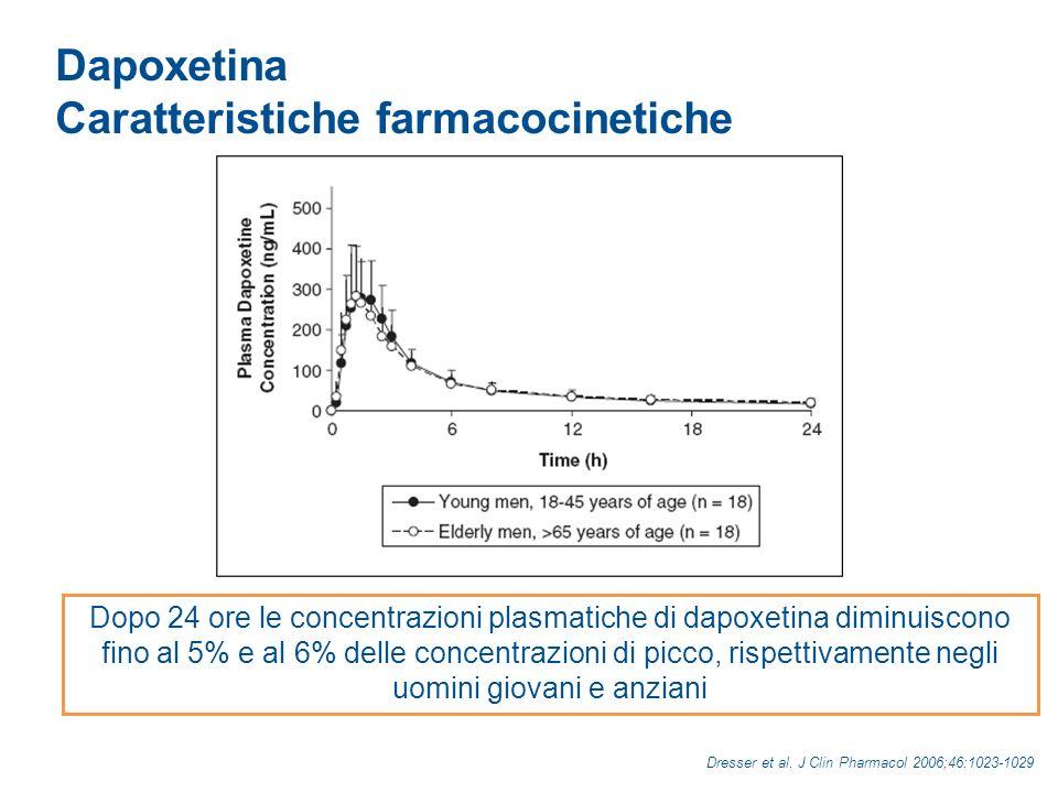 Caratteristiche farmacocinetiche