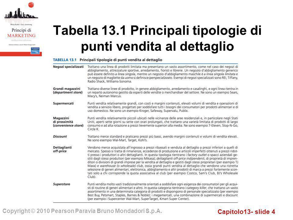 Tabella 13.1 Principali tipologie di punti vendita al dettaglio