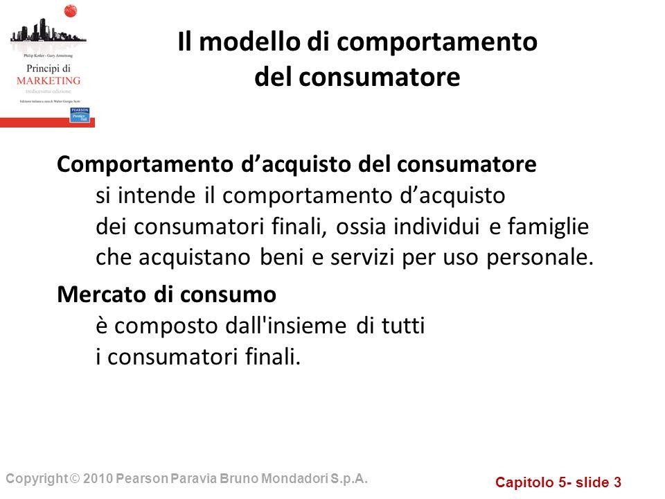 Il modello di comportamento del consumatore