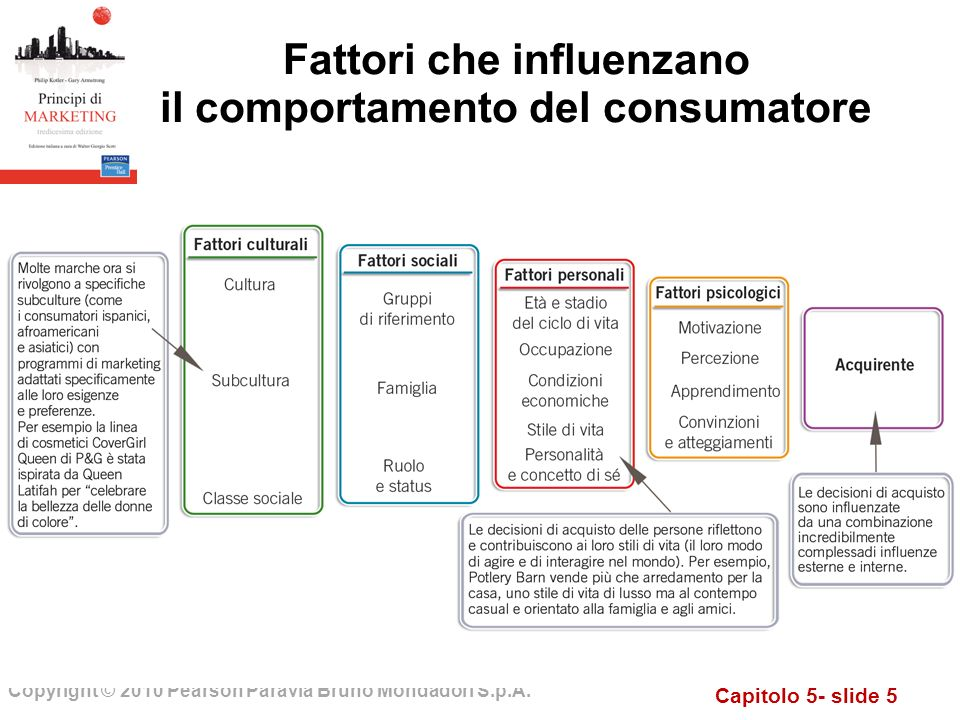 Fattori che influenzano il comportamento del consumatore