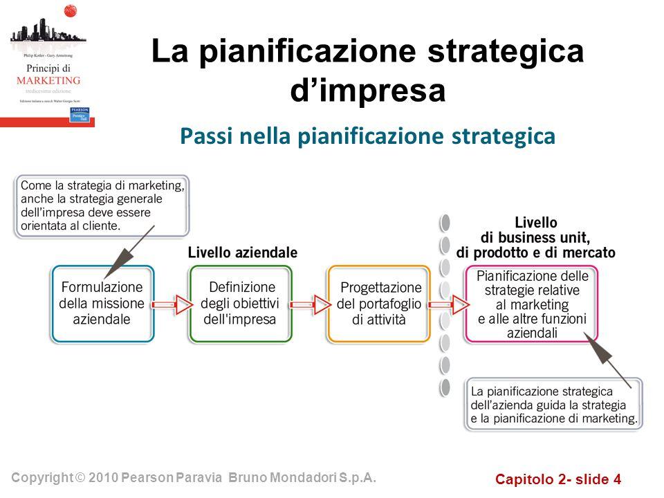 La pianificazione strategica d'impresa