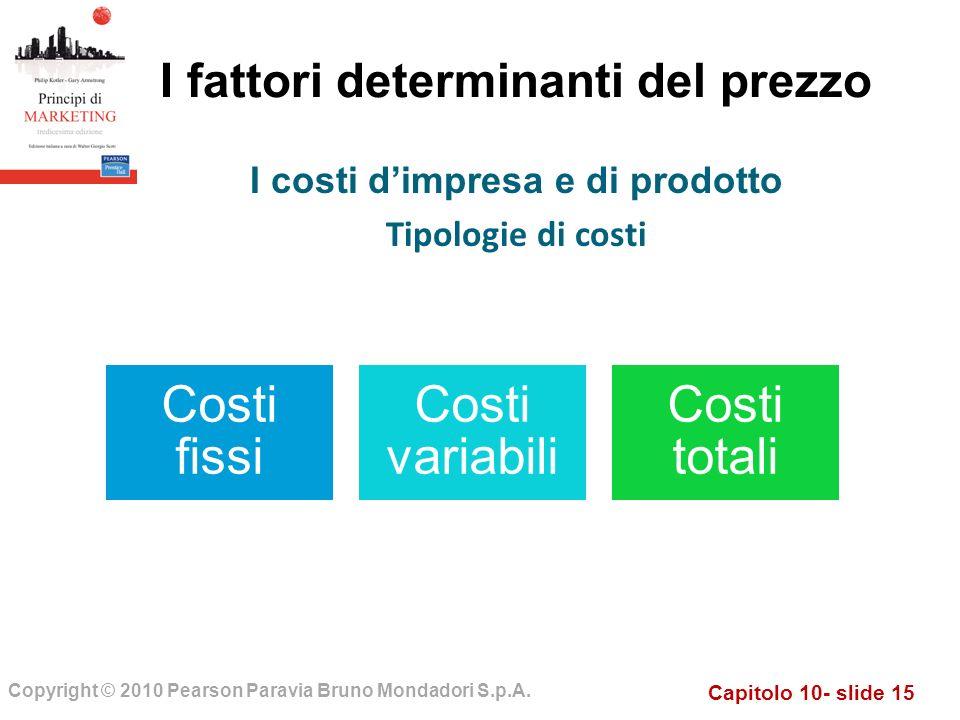 I fattori determinanti del prezzo