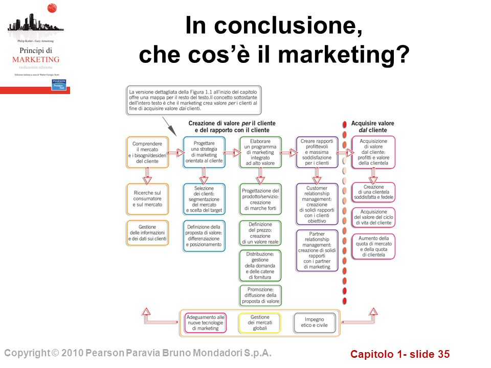 In conclusione, che cos'è il marketing
