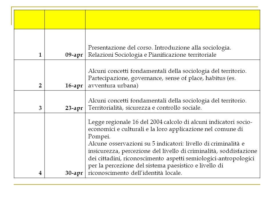 1. 09-apr. Presentazione del corso. Introduzione alla sociologia. Relazioni Sociologia e Pianificazione territoriale.