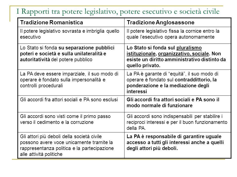 I Rapporti tra potere legislativo, potere esecutivo e società civile