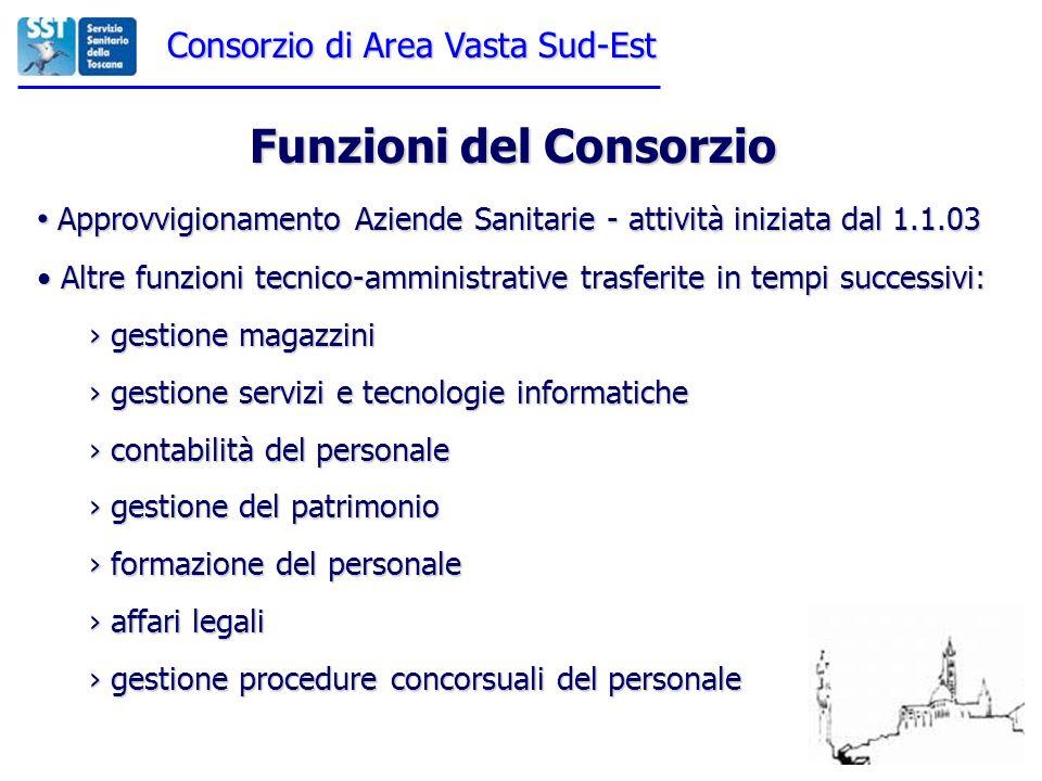 Funzioni del Consorzio