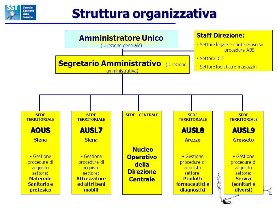 Struttura organizzativa Nucleo Operativo della Direzione Centrale