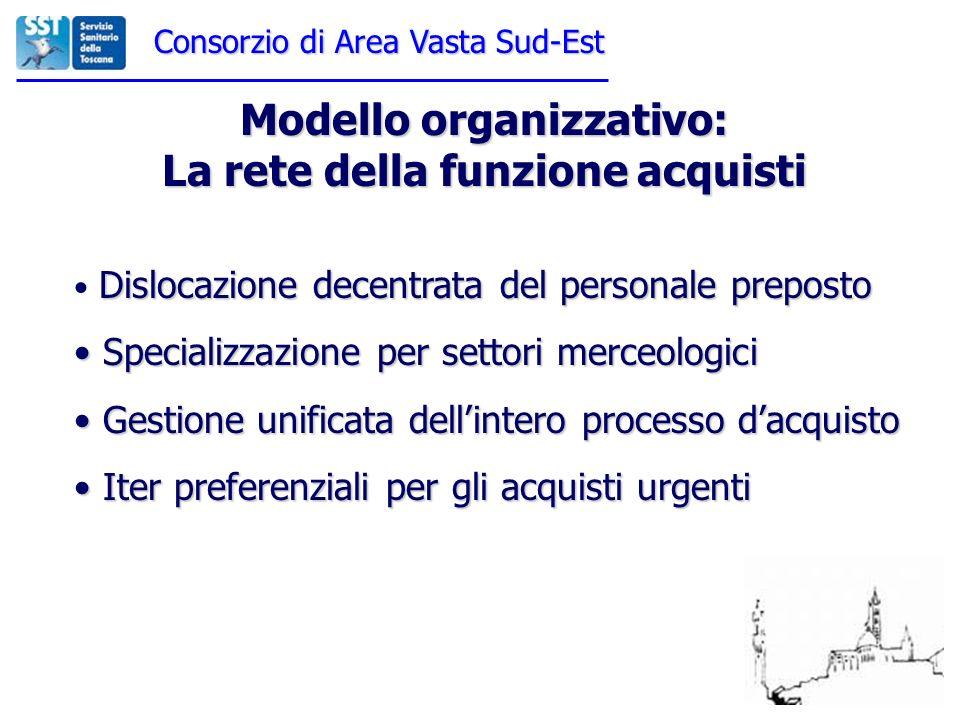 Modello organizzativo: La rete della funzione acquisti