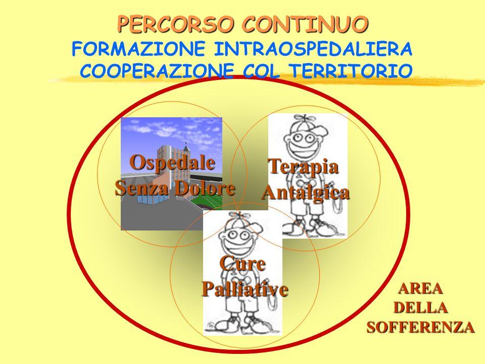 PERCORSO CONTINUO FORMAZIONE INTRAOSPEDALIERA COOPERAZIONE COL TERRITORIO