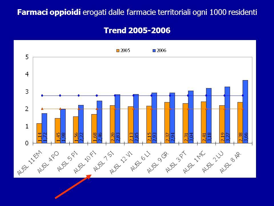 Farmaci oppioidi erogati dalle farmacie territoriali ogni 1000 residenti
