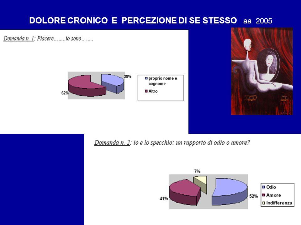 DOLORE CRONICO E PERCEZIONE DI SE STESSO aa 2005
