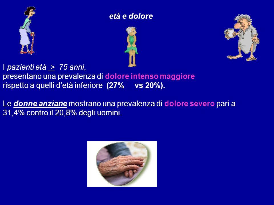 età e dolore I pazienti età > 75 anni, presentano una prevalenza di dolore intenso maggiore. rispetto a quelli d'età inferiore (27% vs 20%).