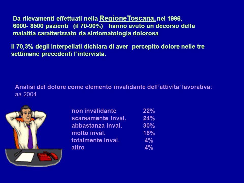 Da rilevamenti effettuati nella RegioneToscana, nel 1996,