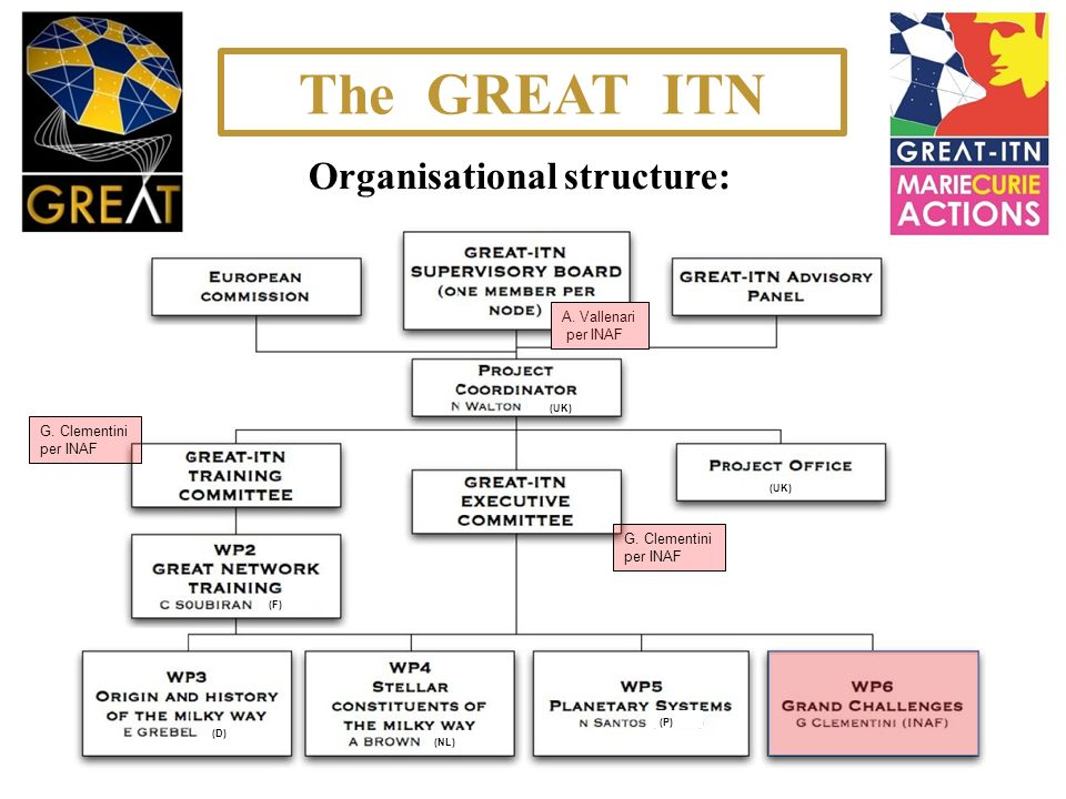 Organisational structure: