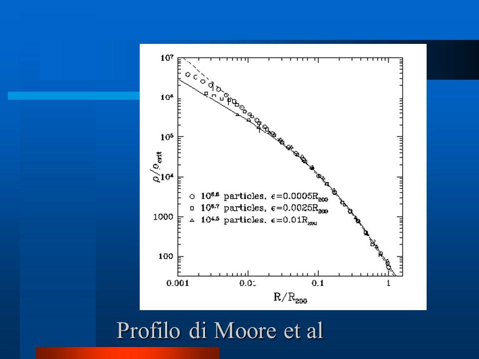 Profilo di Moore et al