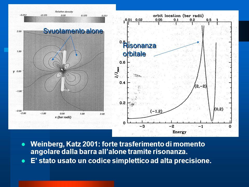 Svuotamento alone Risonanza orbitale. Weinberg, Katz 2001: forte trasferimento di momento angolare dalla barra all'alone tramite risonanza.