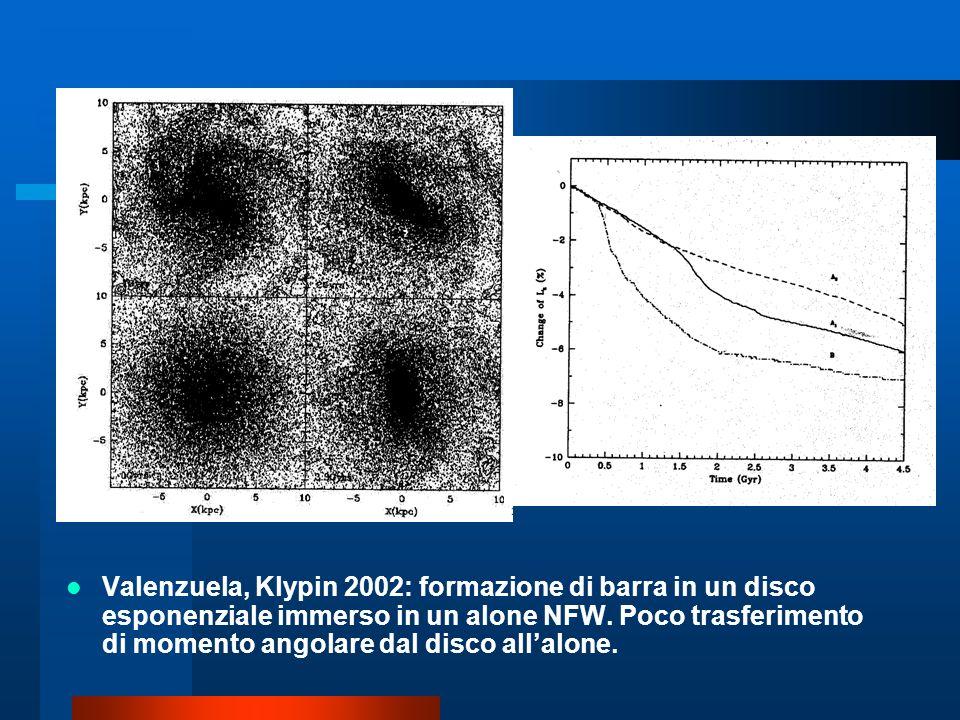 Valenzuela, Klypin 2002: formazione di barra in un disco esponenziale immerso in un alone NFW.