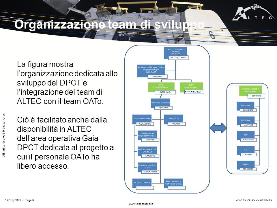 Organizzazione team di sviluppo