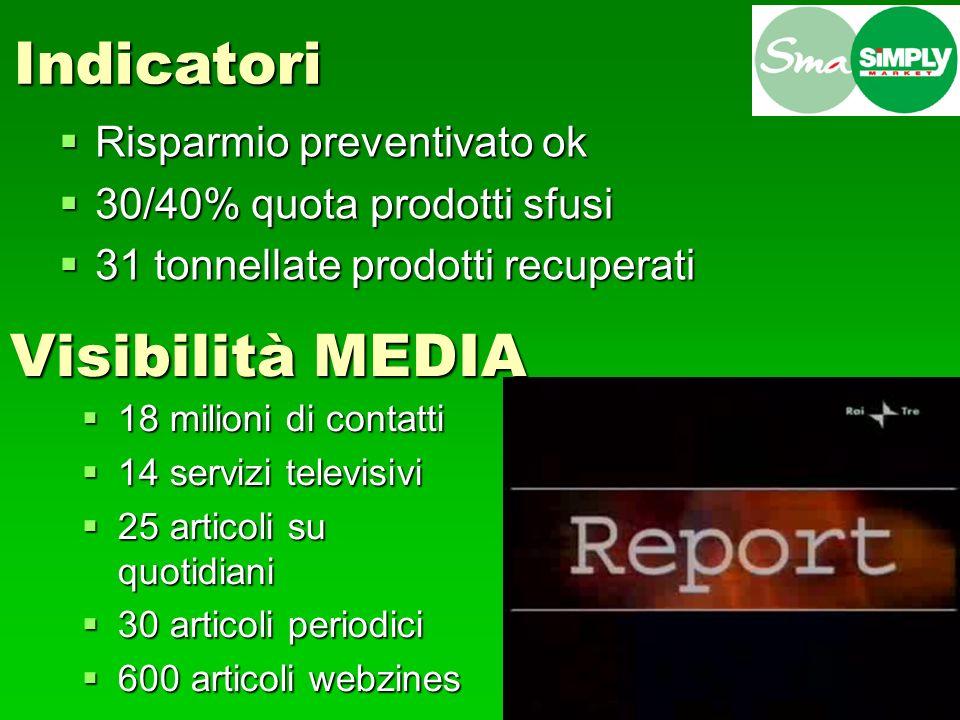 Indicatori Visibilità MEDIA Risparmio preventivato ok