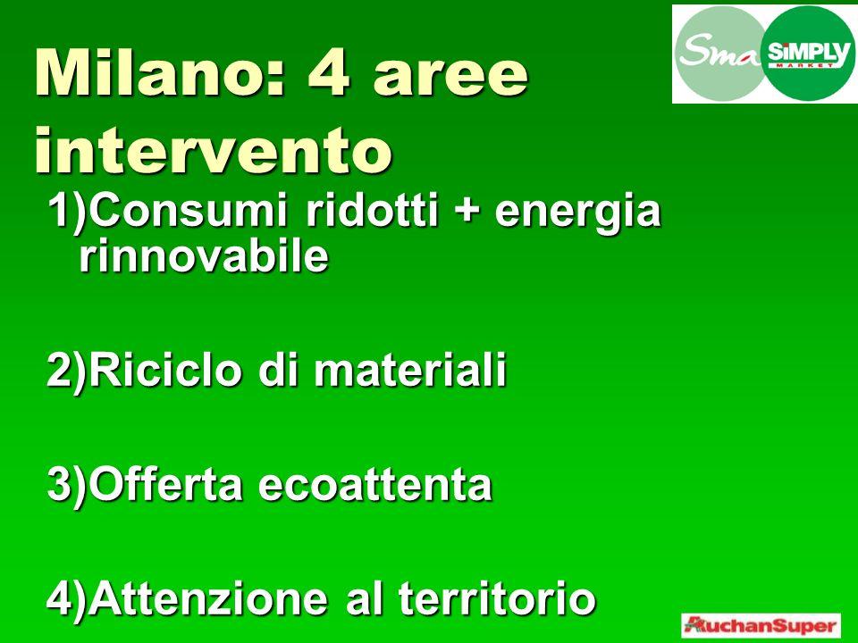 Milano: 4 aree intervento