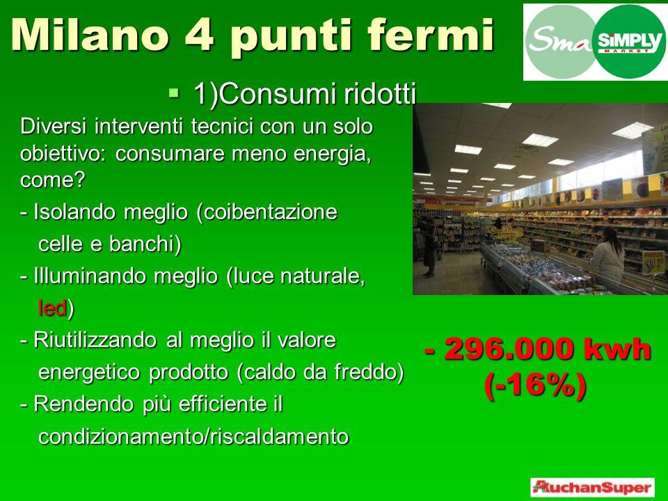 Milano 4 punti fermi 1)Consumi ridotti - 296.000 kwh (-16%)