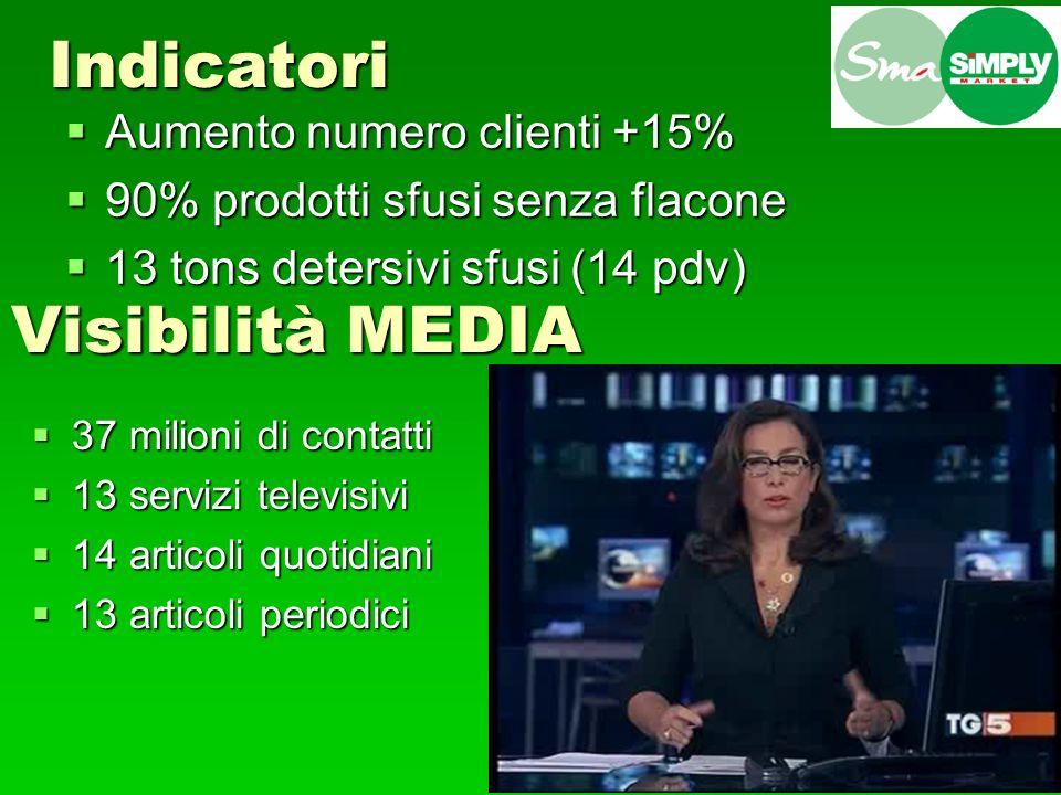 Indicatori Visibilità MEDIA Aumento numero clienti +15%