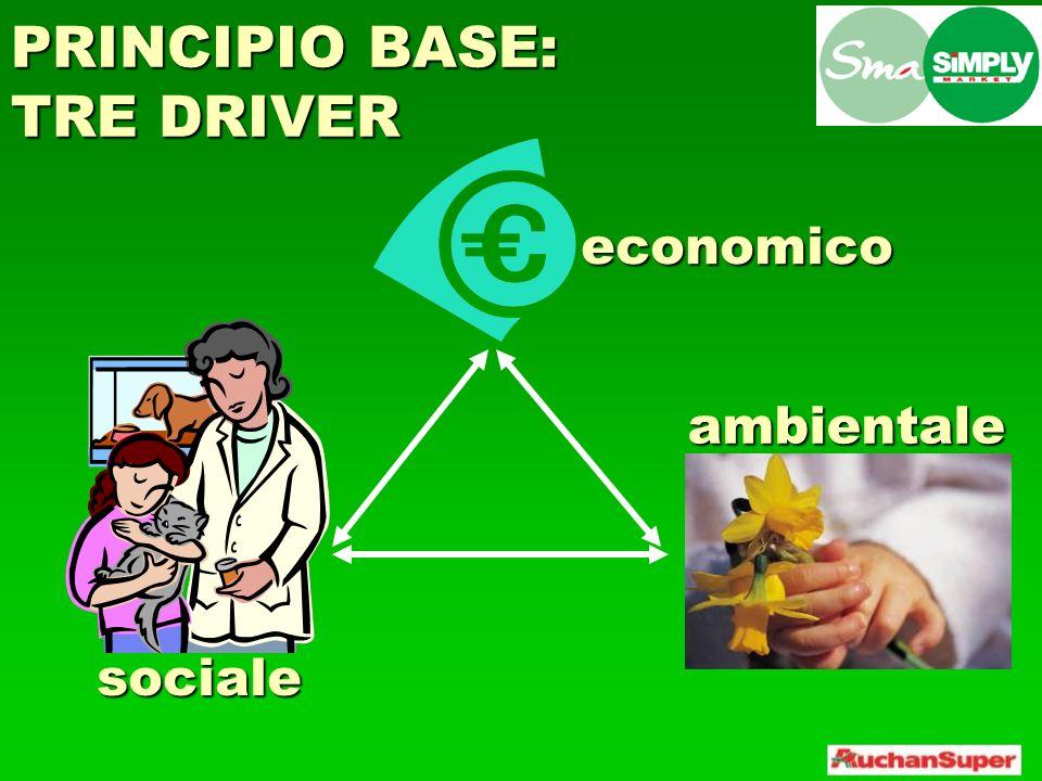 PRINCIPIO BASE: TRE DRIVER