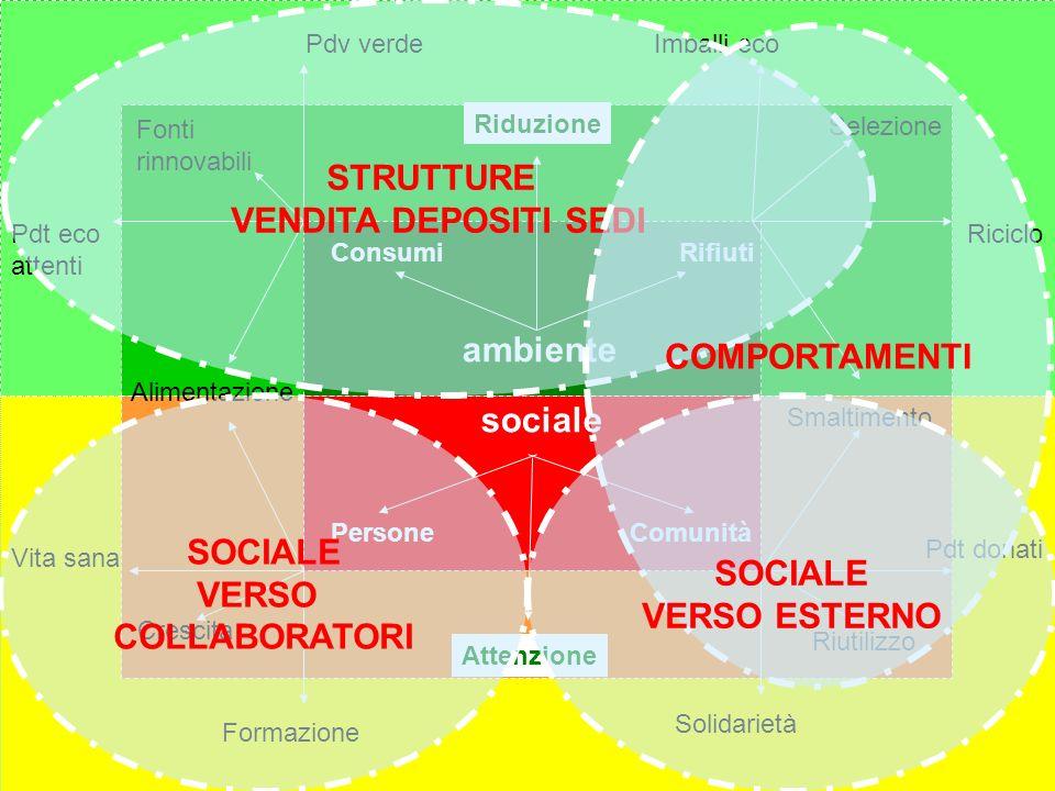 STRUTTURE VENDITA DEPOSITI SEDI COMPORTAMENTI ambiente sociale SOCIALE