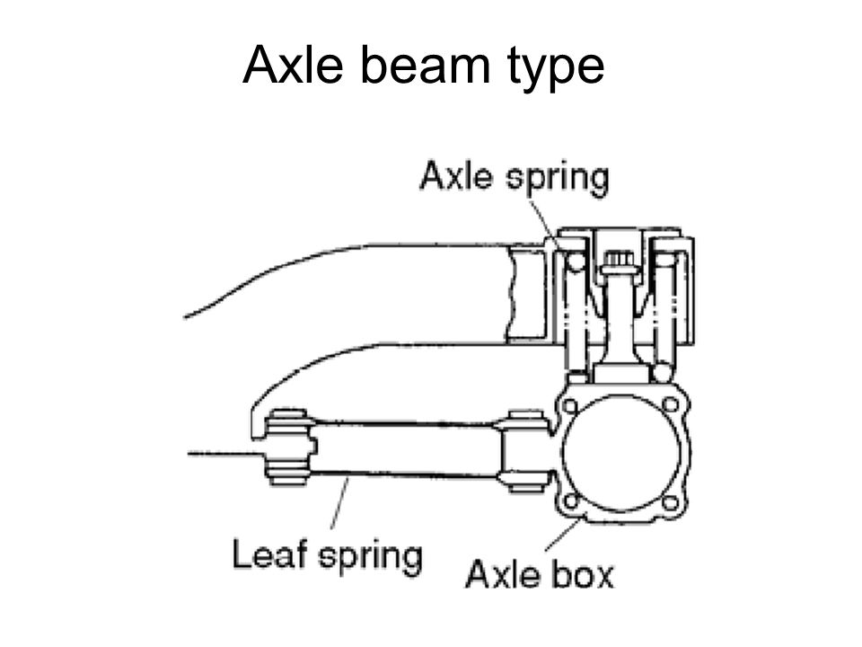 Axle beam type