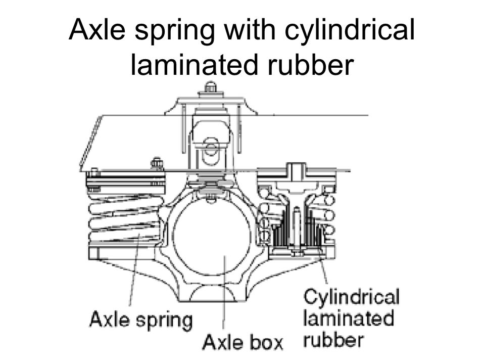 Axle spring with cylindrical laminated rubber