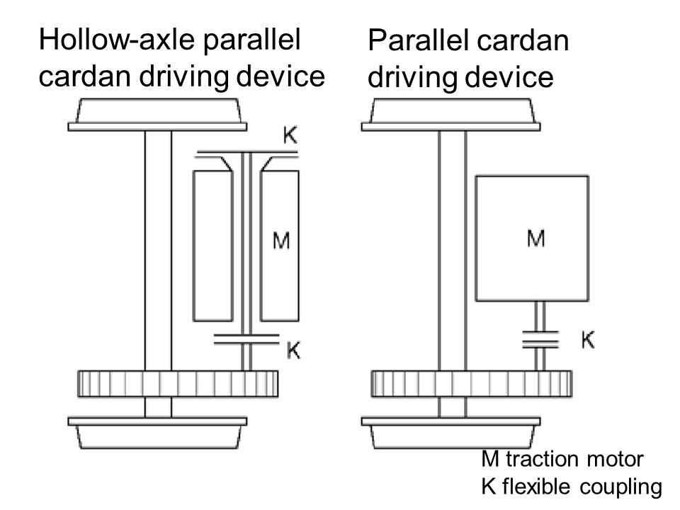 Hollow-axle parallel cardan driving device