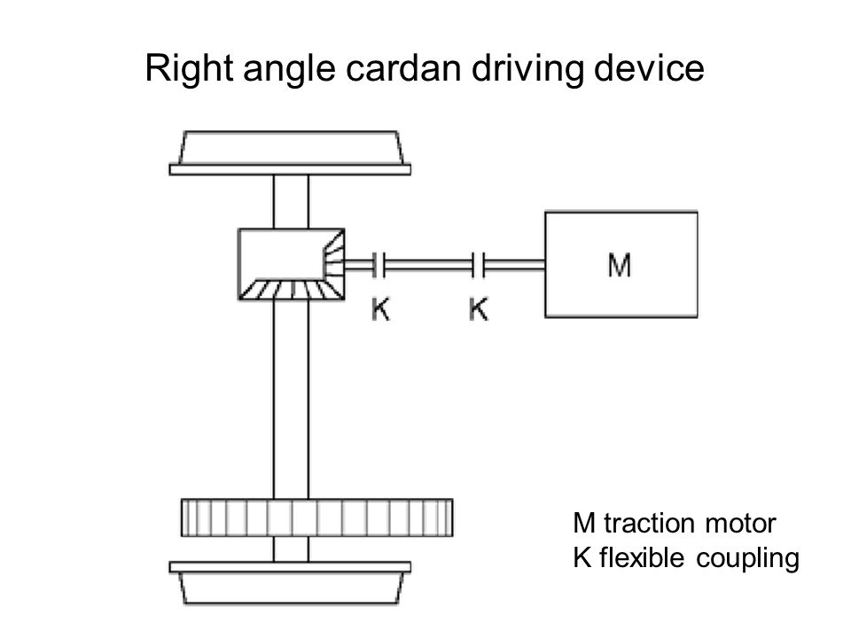 Right angle cardan driving device
