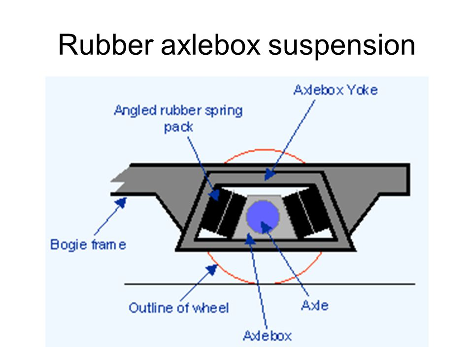 Rubber axlebox suspension