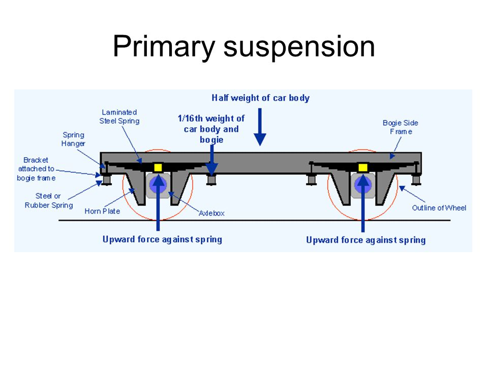 Primary suspension