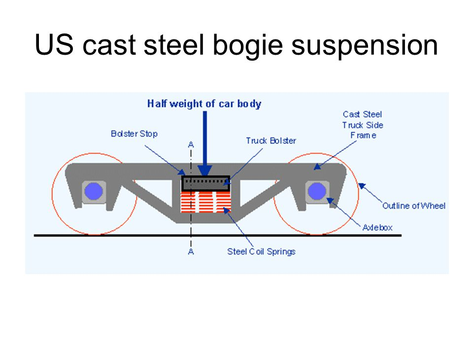 US cast steel bogie suspension