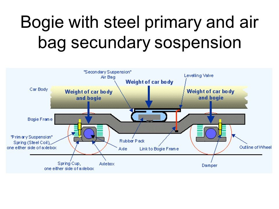 Bogie with steel primary and air bag secundary sospension