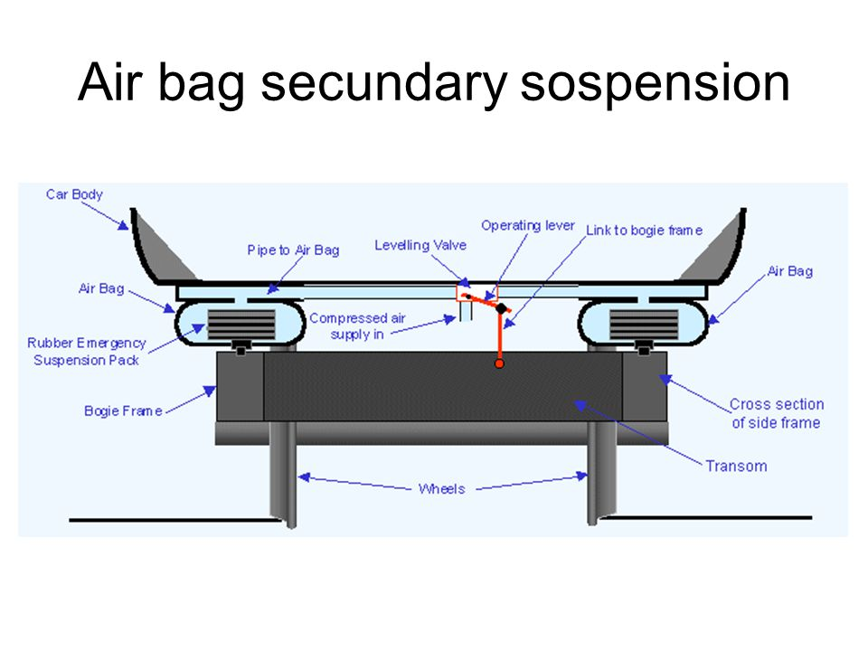 Air bag secundary sospension