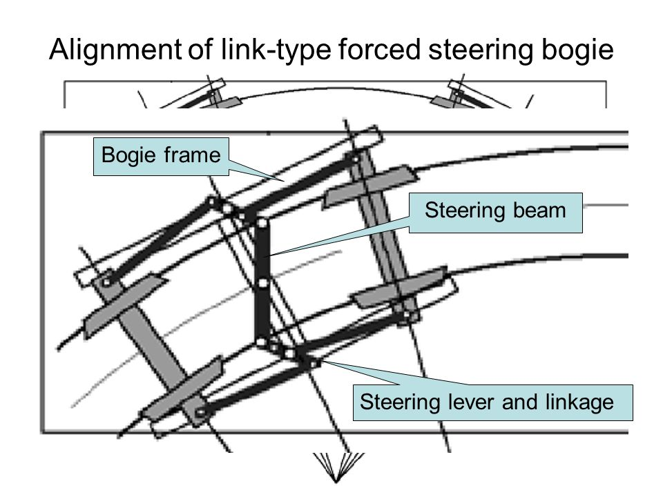 Alignment of link-type forced steering bogie