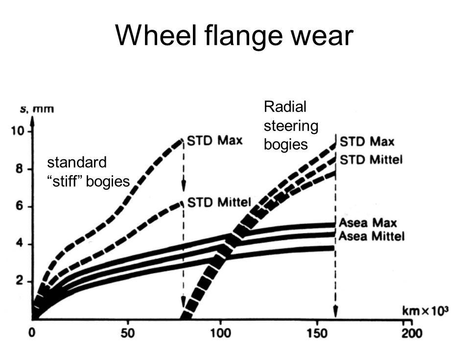 Wheel flange wear Radial steering bogies standard stiff bogies