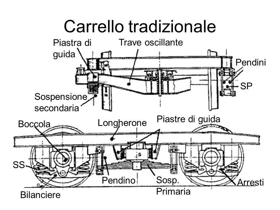 Carrello tradizionale