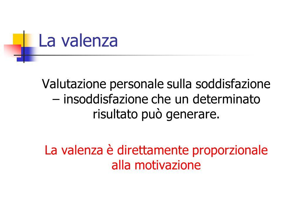 La valenza è direttamente proporzionale alla motivazione