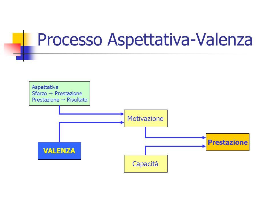 Processo Aspettativa-Valenza