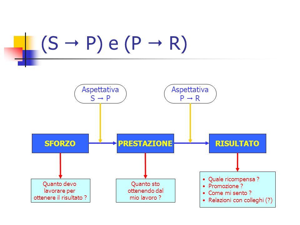 (S  P) e (P  R) Aspettativa S  P Aspettativa P  R SFORZO