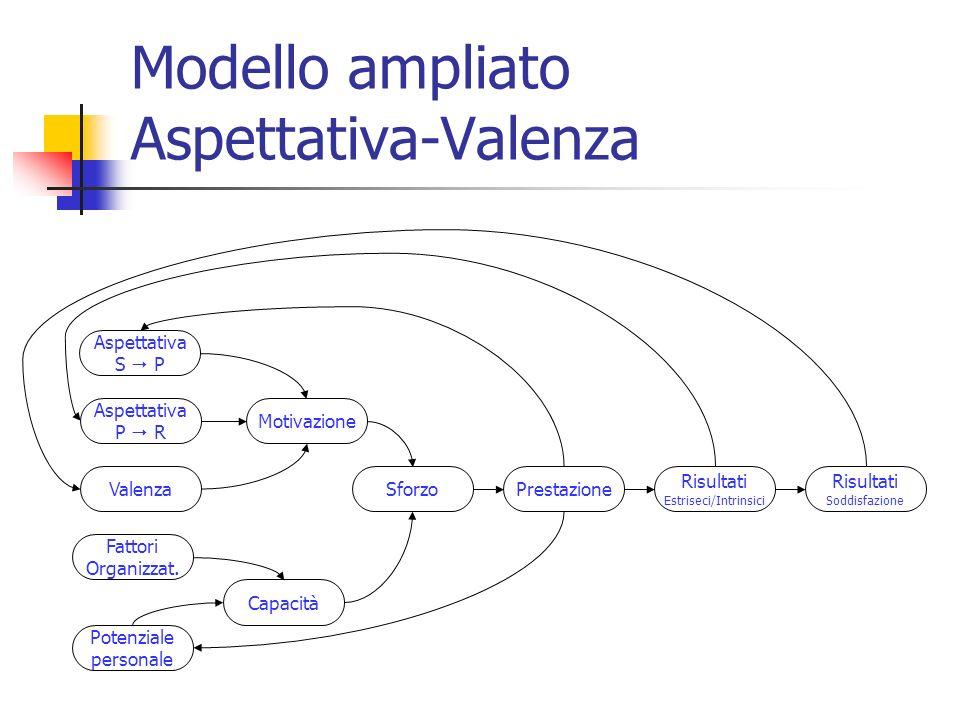 Modello ampliato Aspettativa-Valenza