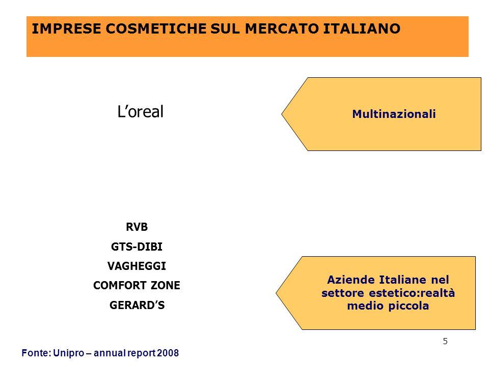 IMPRESE COSMETICHE SUL MERCATO ITALIANO