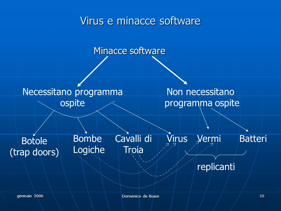 Virus e minacce software