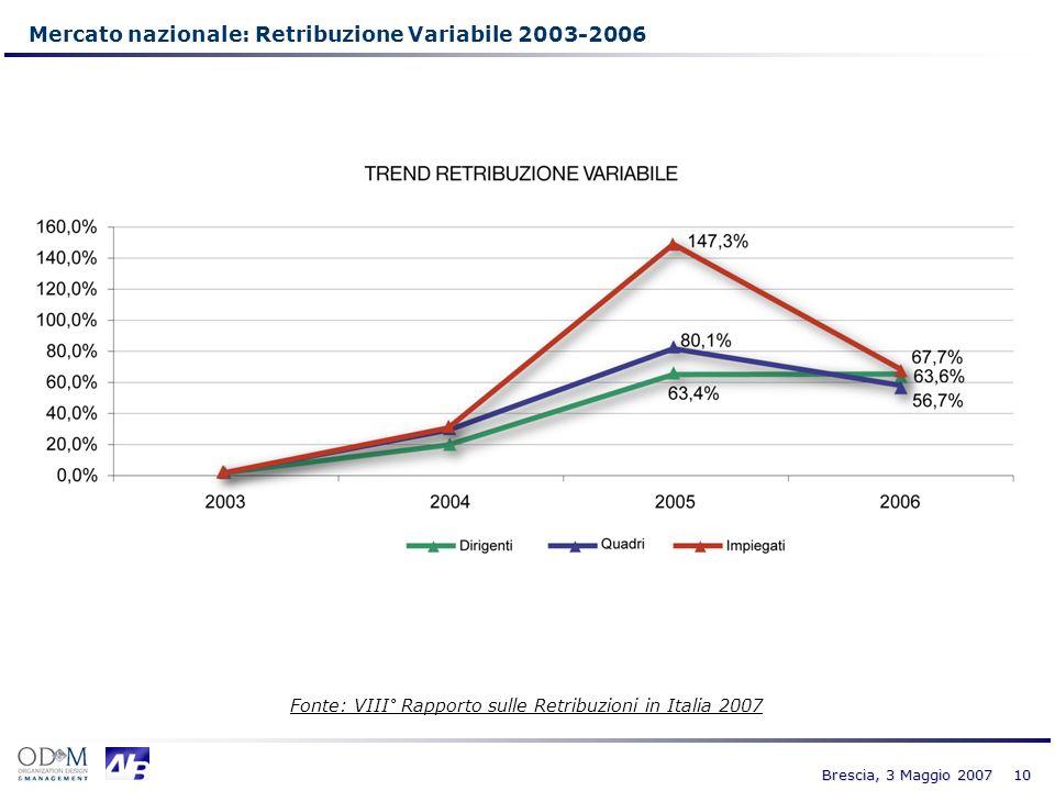 Mercato nazionale: Retribuzione Variabile 2003-2006