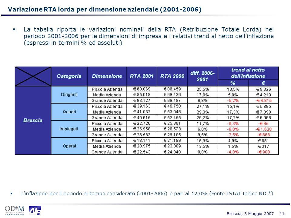 Variazione RTA lorda per dimensione aziendale (2001-2006)