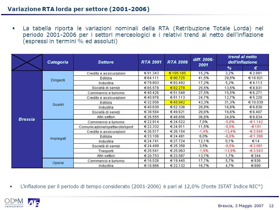 Variazione RTA lorda per settore (2001-2006)